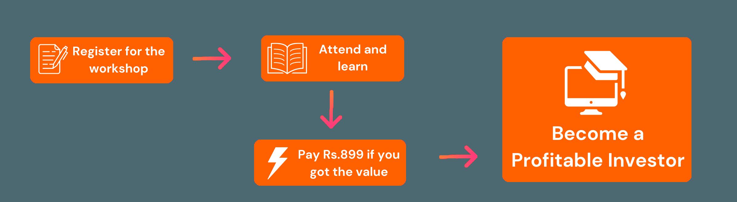 Become a profitable Investor (2)